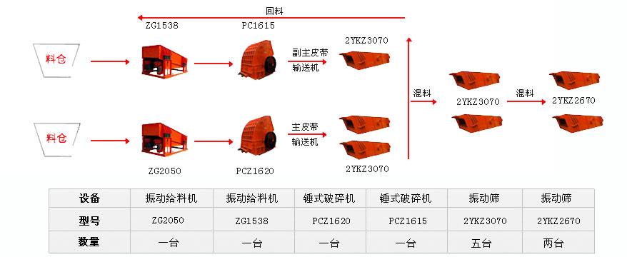 玄武岩生产线工艺流程图