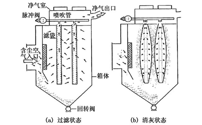袋式除尘器结构图