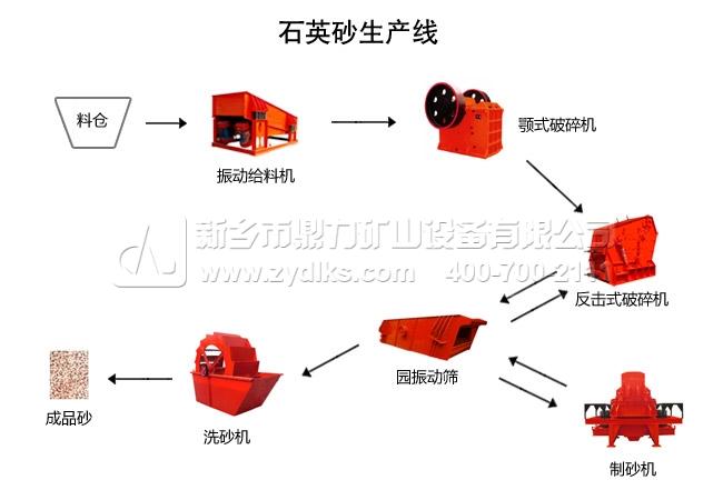 石英石制砂生产线设备流程图