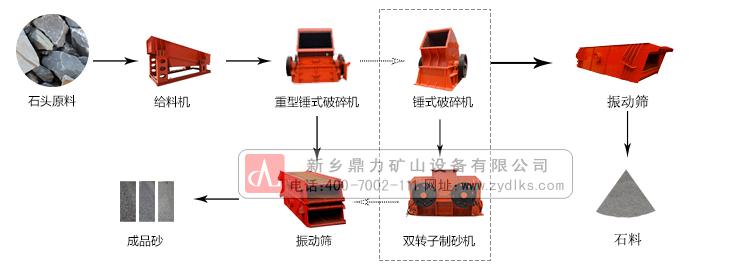 河(鹅)卵石制砂生产线基本流程介绍: