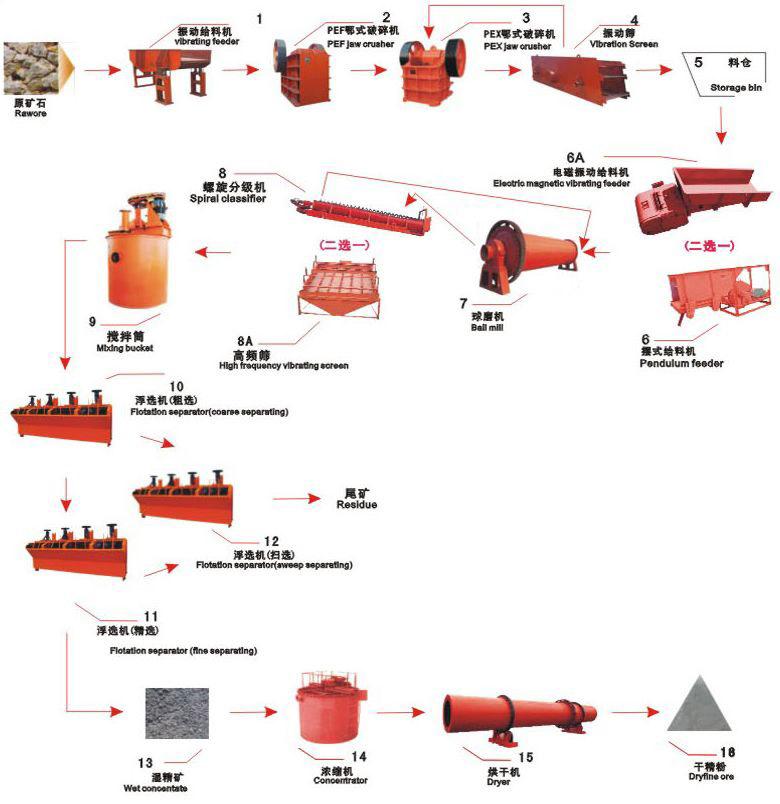 选矿生产线工艺流程图